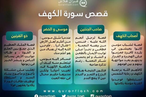 إسلاميات أربع قصص في سورة الكهف يربطها محور واحد